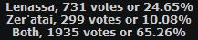 dark templar vote