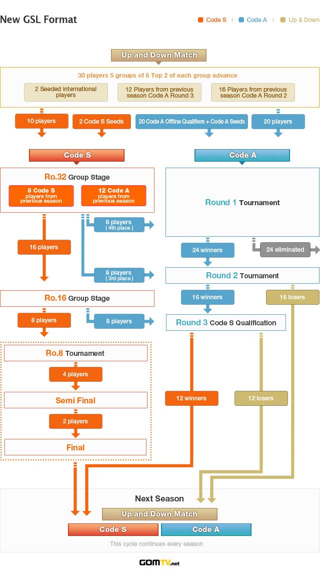 GSL_Sponsorship_League_format_2012_Season_1